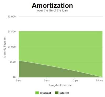 Mortgage Calculator : Enter Your Income, See Your Home Price | Mortgage Rates, Mortgage News and ...