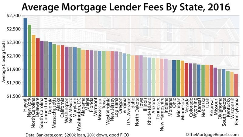 Today\u0027s Mortgage Closing Costs, Listed For All 50 States