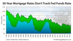 Mortgage Rates, Mortgage News, and Strategy : The Mortgage Reports