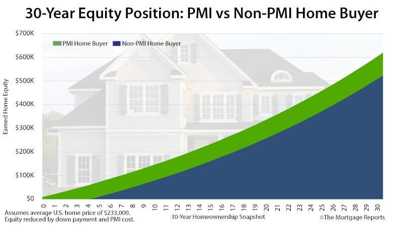 Avoiding PMI is costing you $13,000 per year Mortgage Rates
