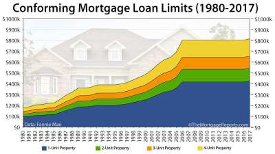 2017 Conforming Loan Limits: First Increase In 11 Years [INFOGRAPHIC]