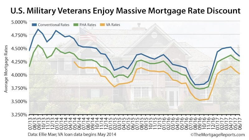 VA Mortgage Rates Are The Lowest, So Why Aren\u0027t Veterans Using Them?