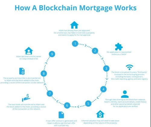 Blockchain mortgage the future of home loans Mortgage Rates