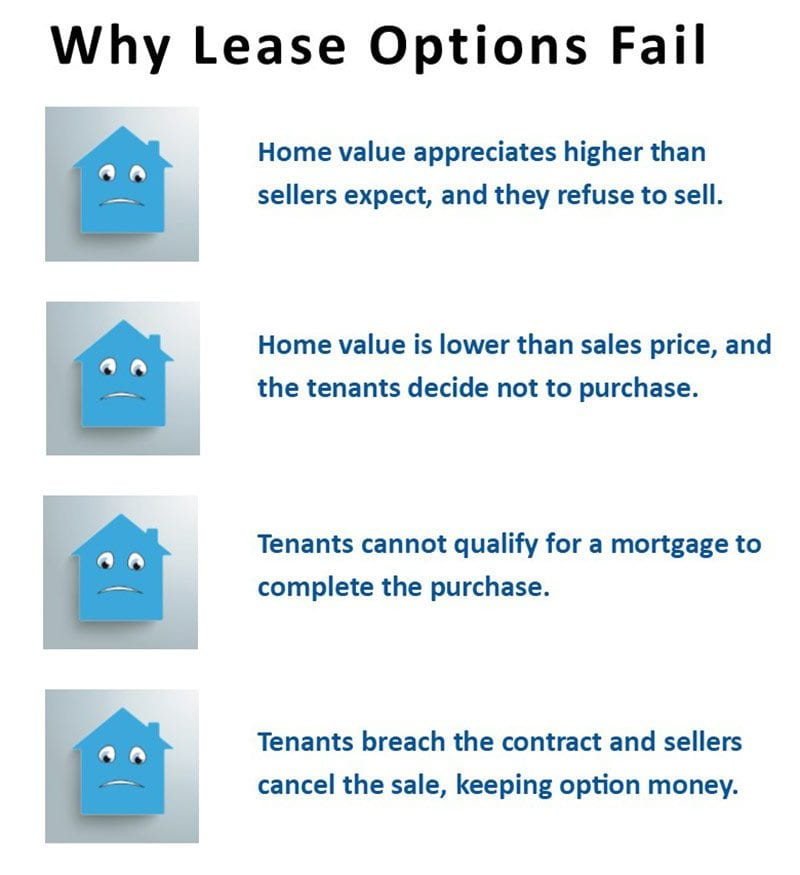 Lease options and rent-to-own homes Mistakes to avoid