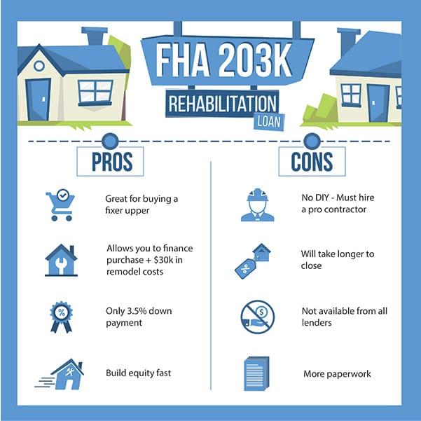 203K Loan (FHA) - 2019 Home Renovation Mortgage Benefits  Downsides