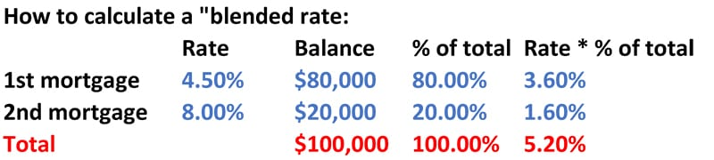 My second mortgage rate is too high! What should I do? Mortgage
