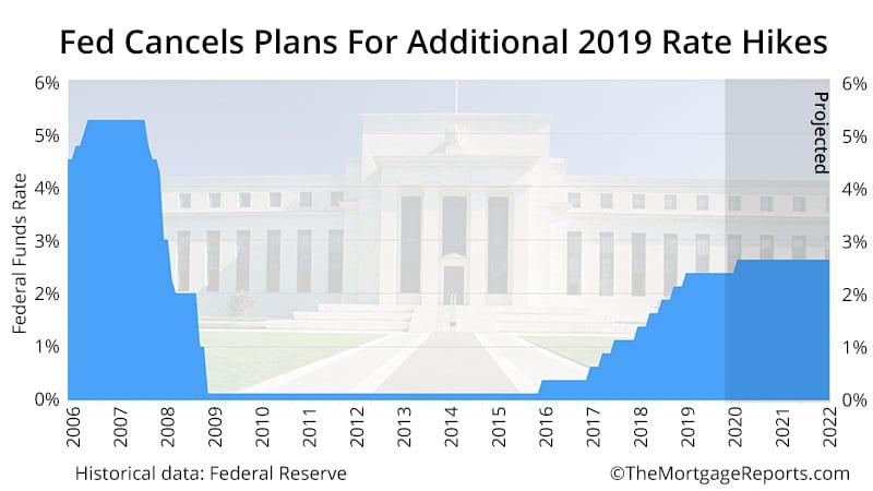April 2019 mortgage rates forecast (FHA, VA, USDA, Conventional