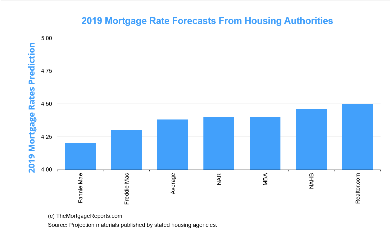 Bank Home Mortgage Rates September 2019 Mortgage Rates Forecast Fha Va Usda