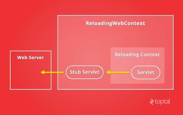 ReloadingWebContext handles stub servlets to the web server in the Java class reloading process.