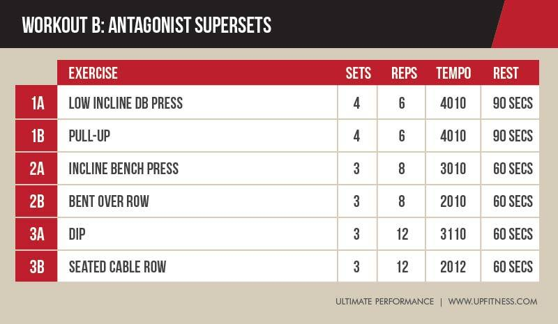 Why Antagonist Supersets Might Be the Most Time-Efficient Workout