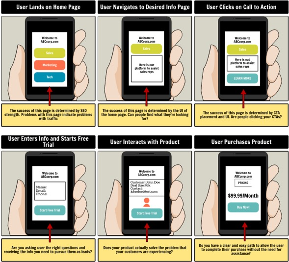 How to Use Storyboards for Product Development UX Booth