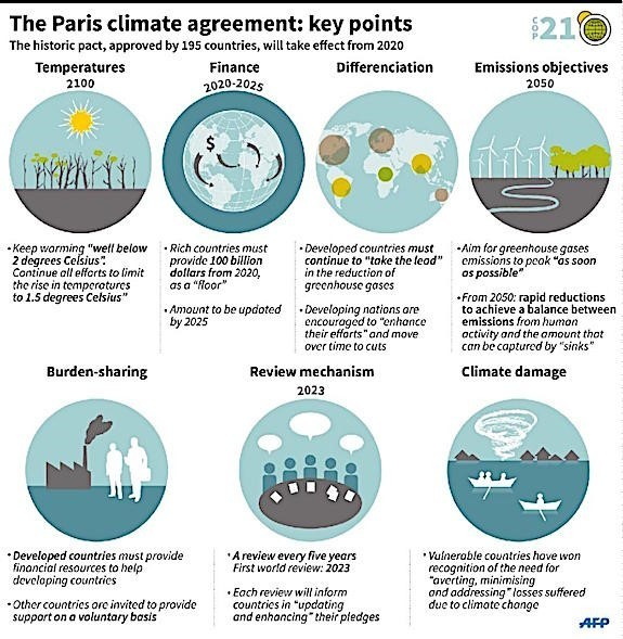 5 charts that explain the Paris climate agreement World Economic - agreement