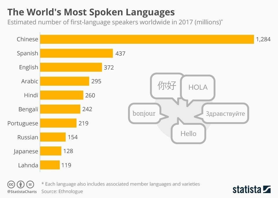 Chart of the day These are the world\u0027s most-spoken languages