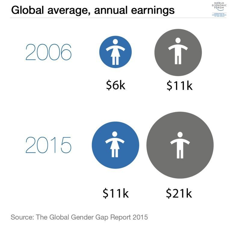 Inflexible working hours could be making the gender gap worse