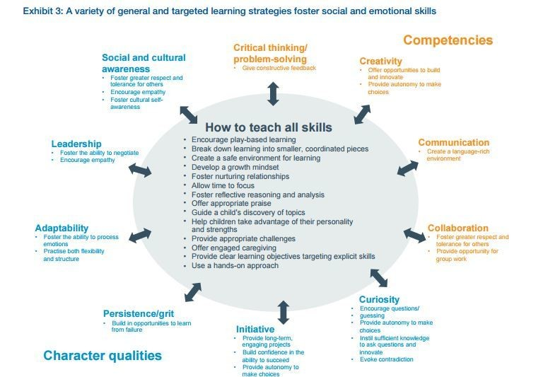 What are the 21st-century skills every student needs? World