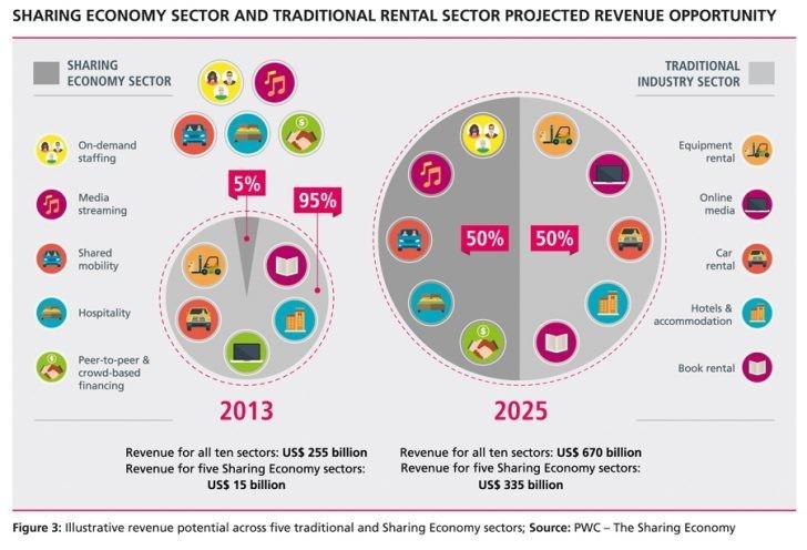 4 ways the sharing economy will develop in 2019 World Economic Forum