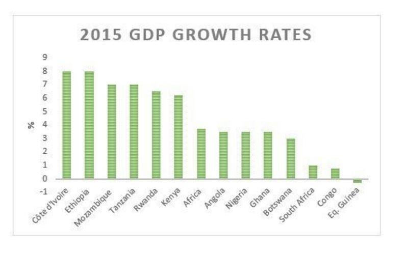 5 things to know about Rwanda\u0027s economy World Economic Forum