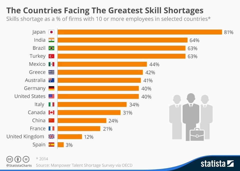 These countries are facing the greatest skills shortages World