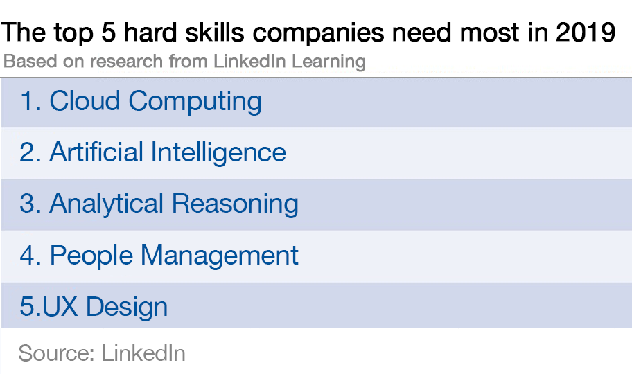 list of skills for employment