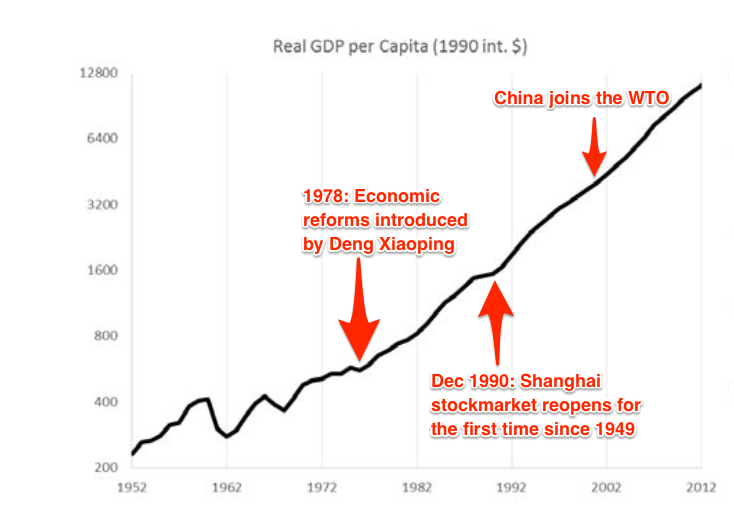 A Brief History Of Chinas Economic Growth World