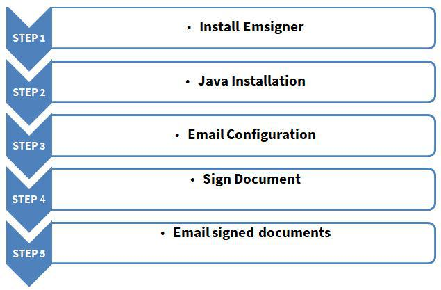 How to Use a Digital Signature Certificate For Signing a Document