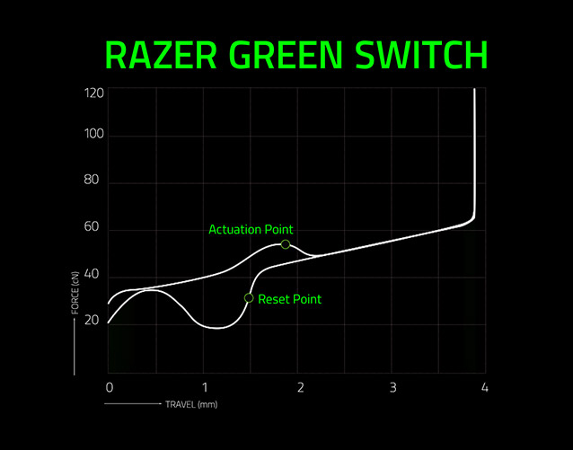 Razer Mechanical Switches Razer United States