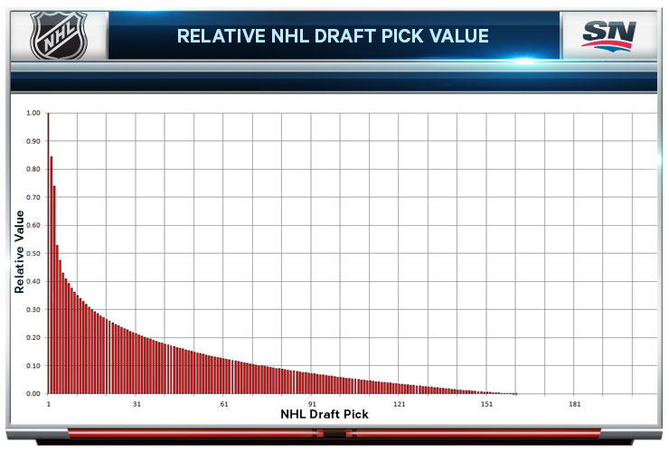 Trading Up In The NHL Draft Is It Worth It? - pick chart