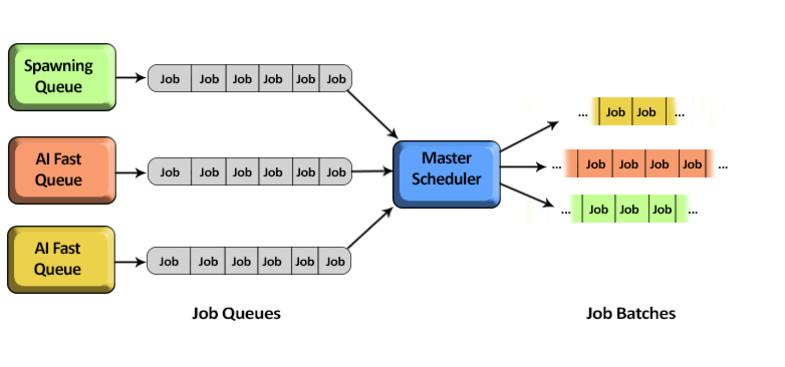 Master Scheduler - Asset Store