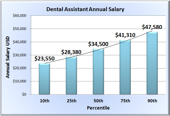 Dental Assistant Salary - Wages of Dentist Assistants in 50 States