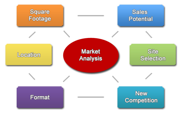 Site Selection, Market Analysis, Retail Planning, Commercial Development