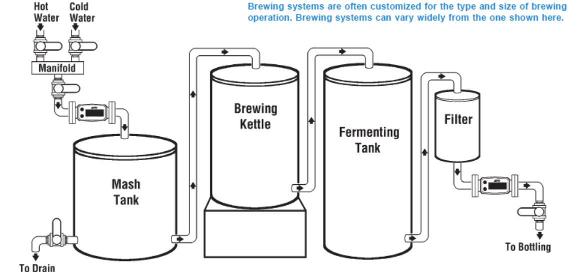 advantages of process flow diagram