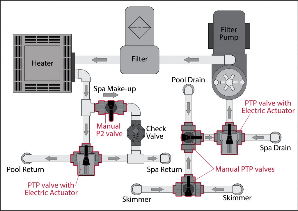 3 Way Ball Valve Provides Simple Solution for Pools and Spas
