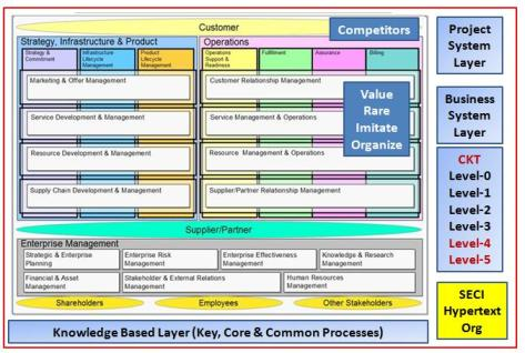 Developing An Emergency Communications Plan A Template Ngoss And Etom Astimens Blog Of Km Telecom