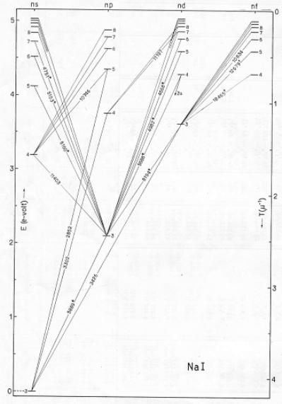 grotrian diagrams hydrogen
