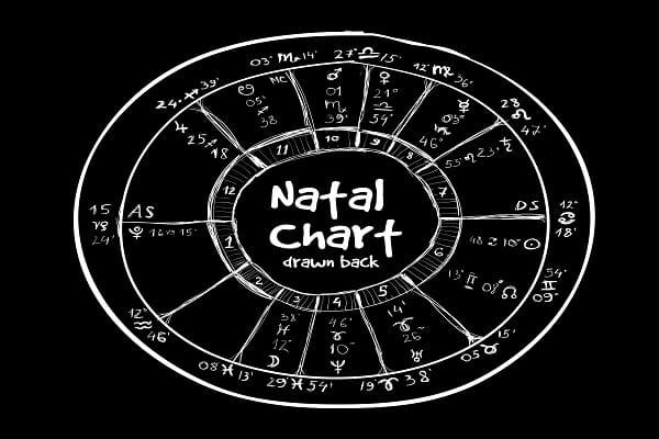Panch Mahapursusha Yoga - A powerful yoga (combination) in Astrology