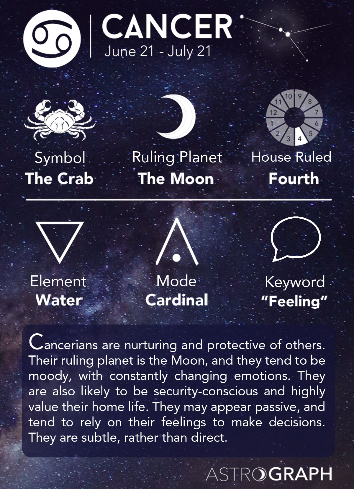 Zodiac Signs Astrograph Cancer In Astrology