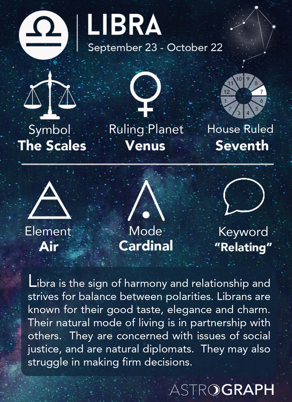 A Libras Astrograph Libra In Astrology