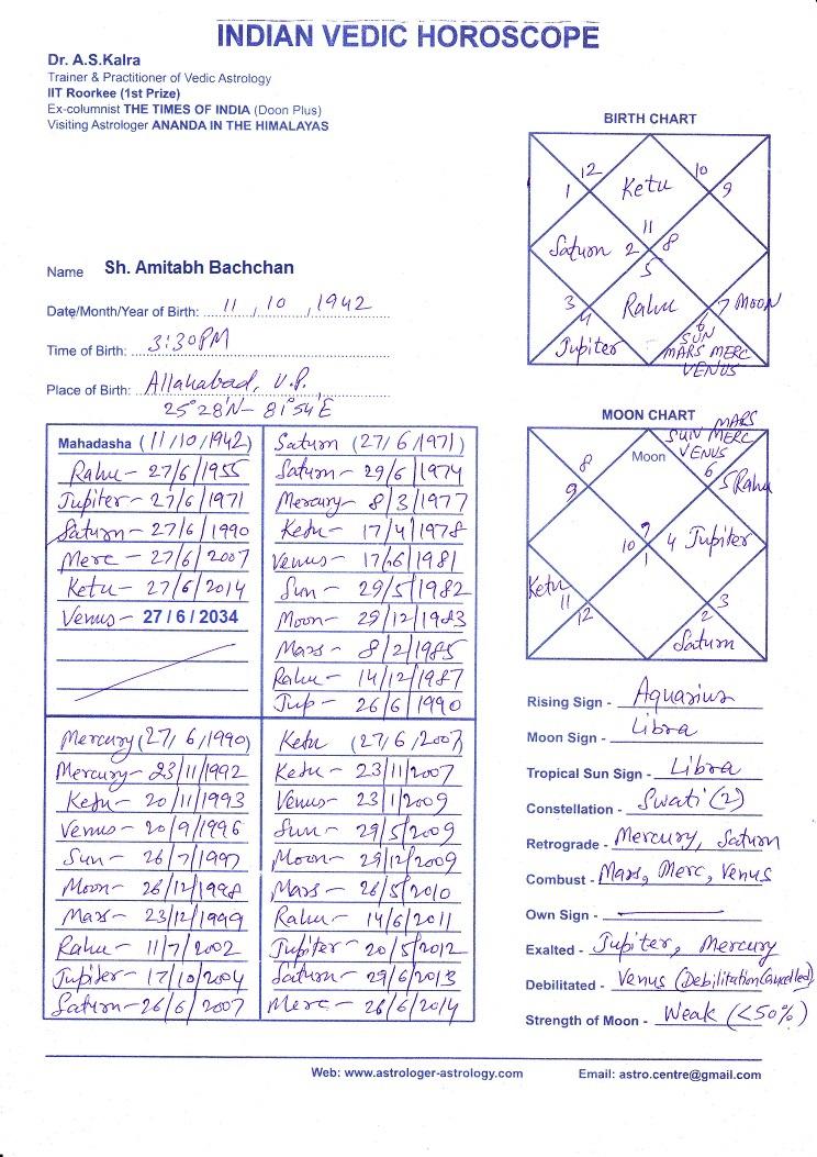 Best Of Astrolabe Free Birth Chart Masterlistforeignluxuryhoroscope