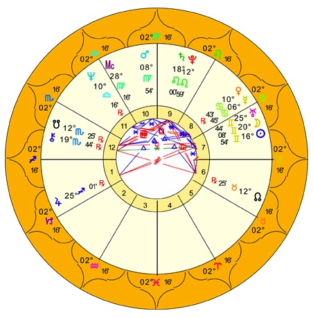 About the Faculty Faculty of Astrological Studies