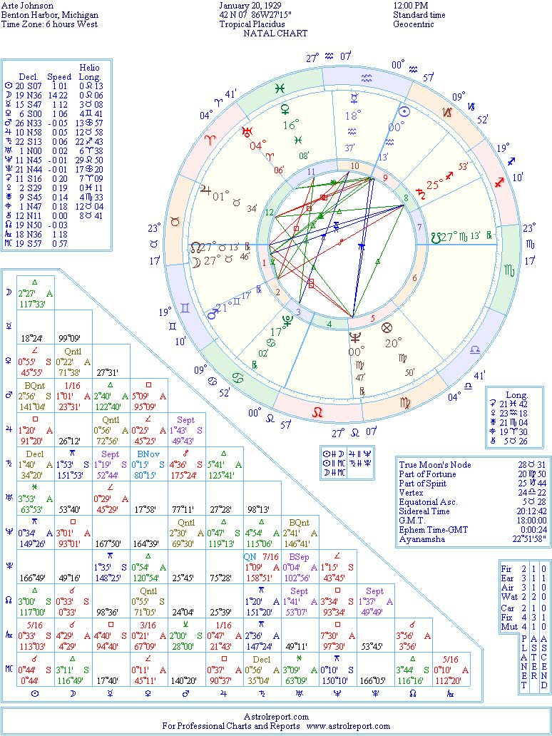 Arte Johnson Age Arte Johnson Natal Birth Chart From The Astrolreport A List