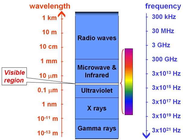 Electromagnetic Spectrum COSMOS