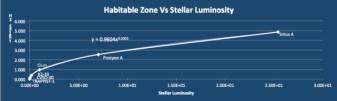 hz_extent_vs_stellarluminosity6-star-final