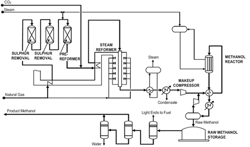 process flow diagram for methanol production