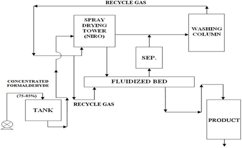 ATEC - process block diagram