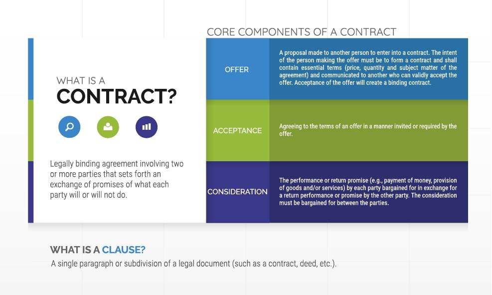 Contract Management (CM) ATG - Advanced Technology Group - contract management agreement