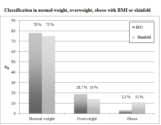 BMI is enough to define overweight a young athlete? Atlas of Science - 33 bmi