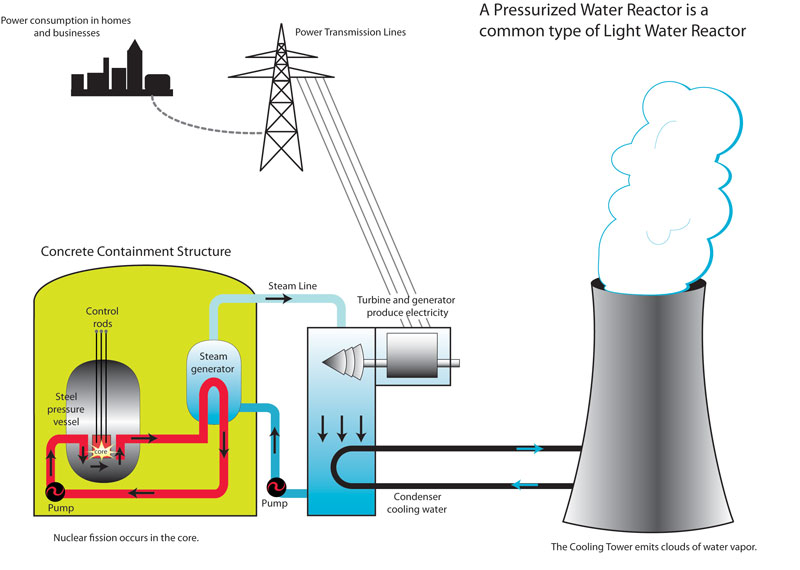 Nuclear Energy Power Plant Diagram Wiring Diagram