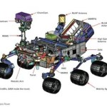 NASA Curiosity nuclear powered rover