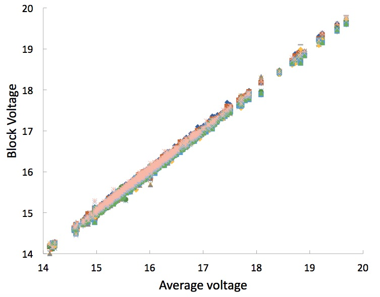 Predicting HV health by delta V and discharge curve PriusChat