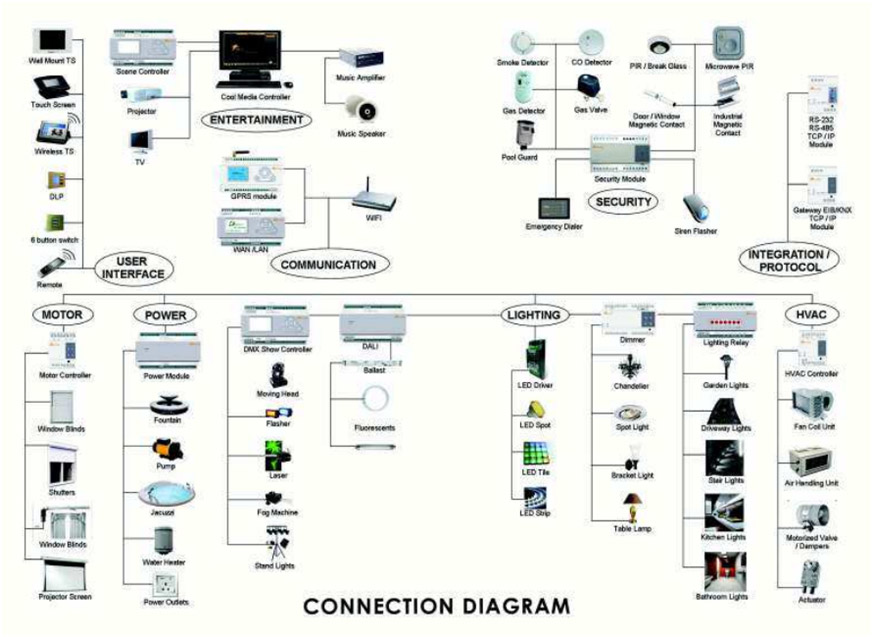 Building Automation Wiring Diagrams Wiring Diagrams